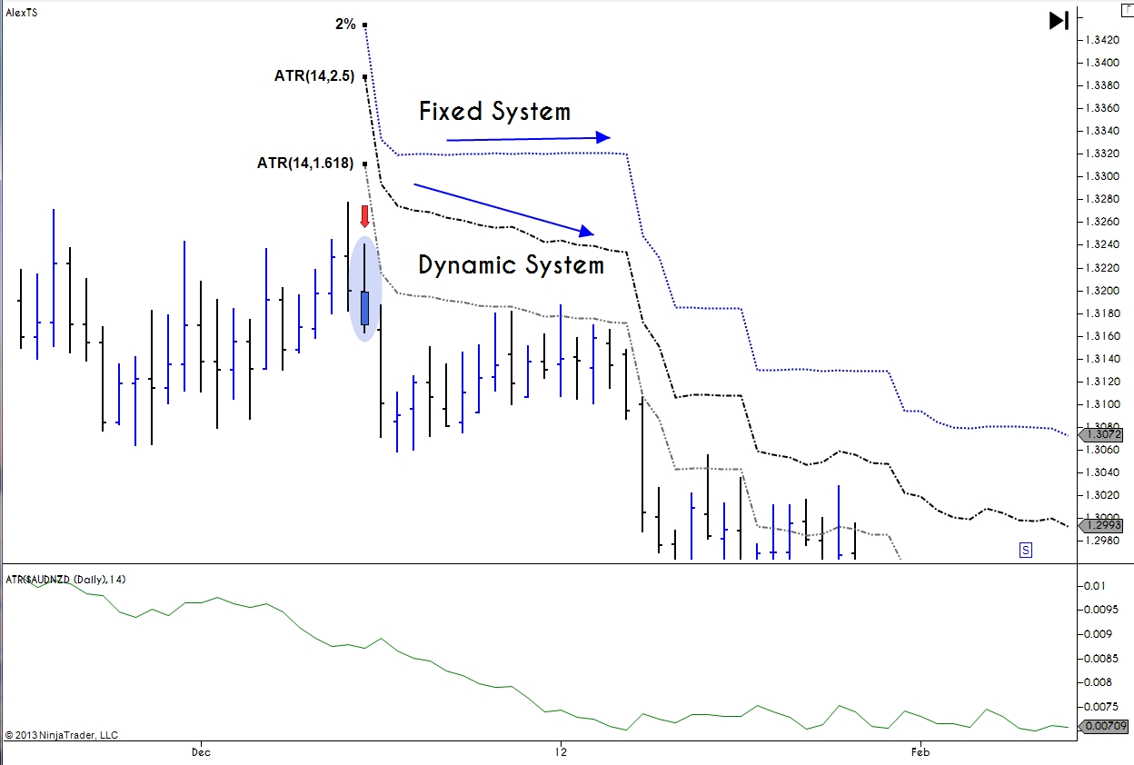Fixed Vs Dynamic Atr Trailing Stop Trading System
