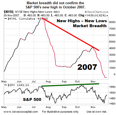 market breadth 2007, bear market signals