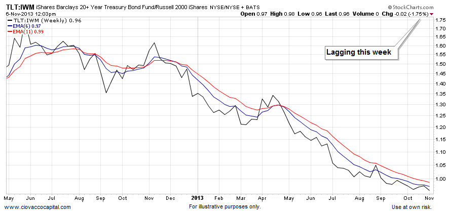small caps stocks vs bonds 2013
