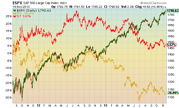 gold asset allocation, stocks vs bonds vs gold