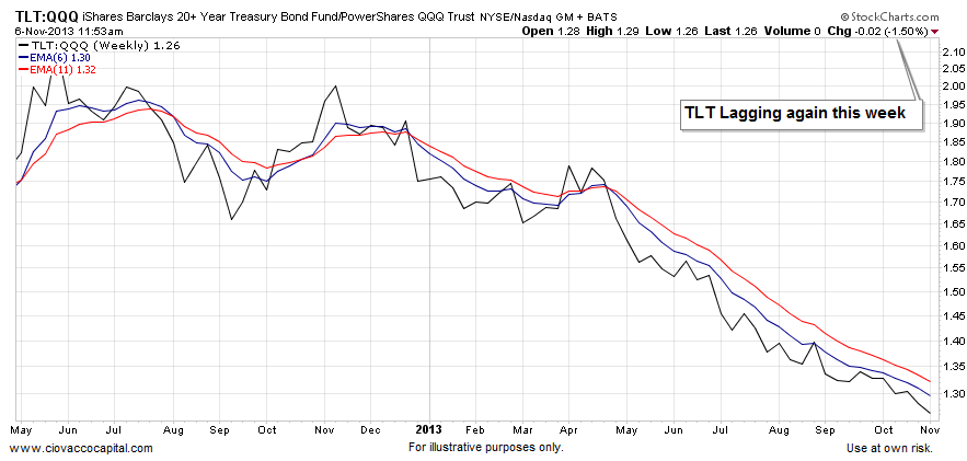 tech vs fixed income, bullish stocks 2013