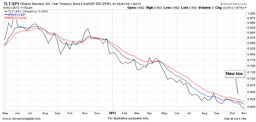 tlt spy ratio bullish stocks 2013