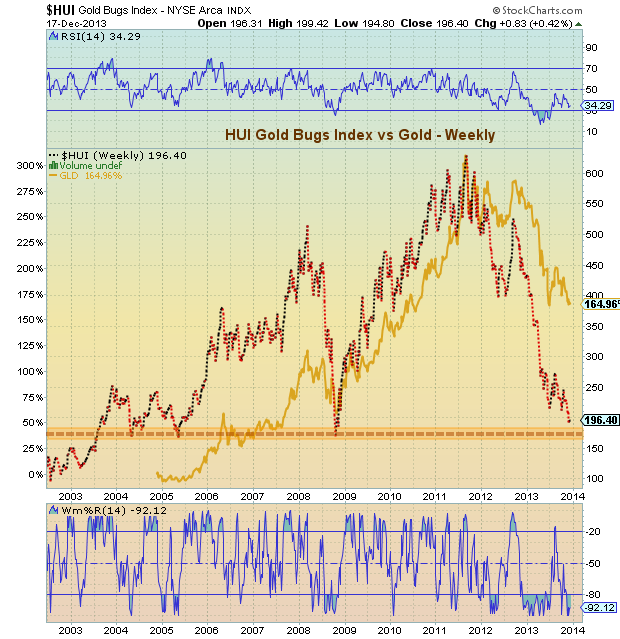 Gold Prices vs Gold Bugs Index