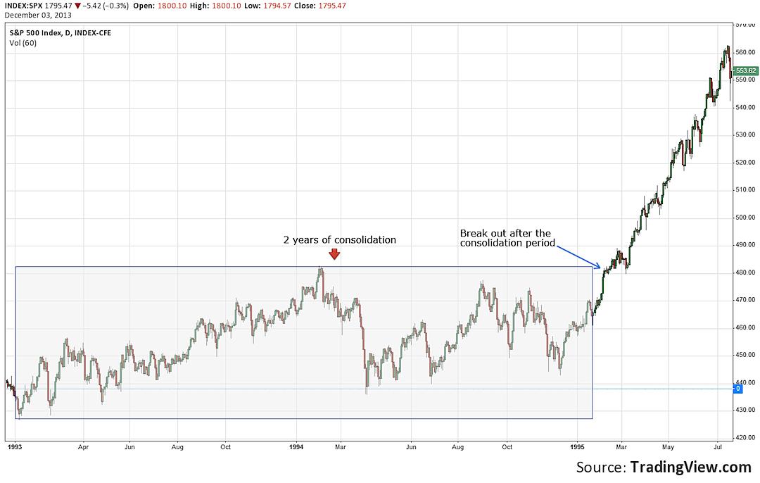 1995 stock market break out
