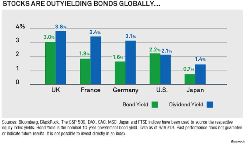 stocks bonds global fed taper effects