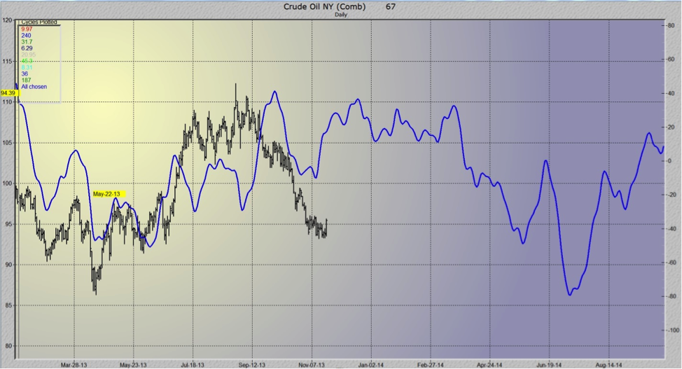 crude oil 2014 cycle forecast chart