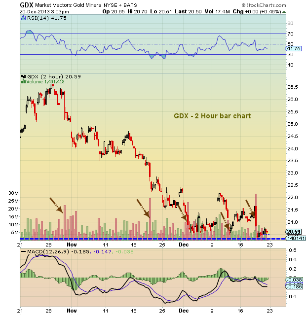 gold miners etf, gdx chart december