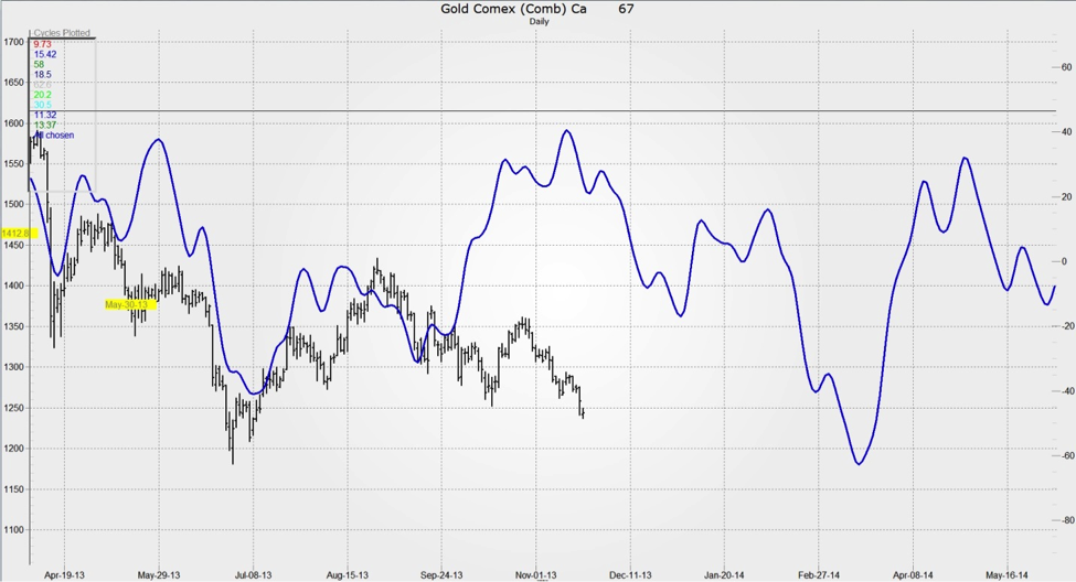 gold 2014 cycle forecast chart