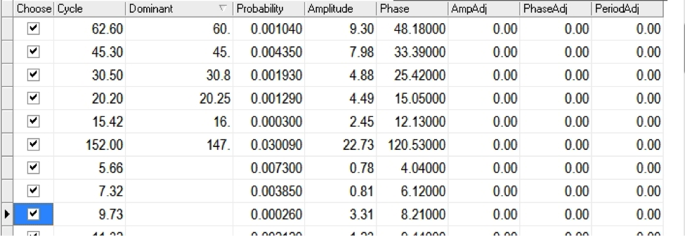gold 2014 market cycle forecast data