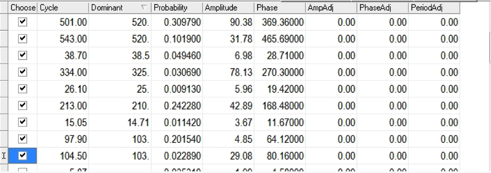 sp 500 market cycle forecast 2014 data