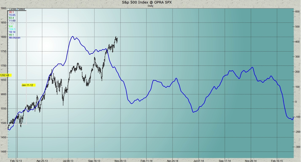sp 500 cycle forecast chart_2014