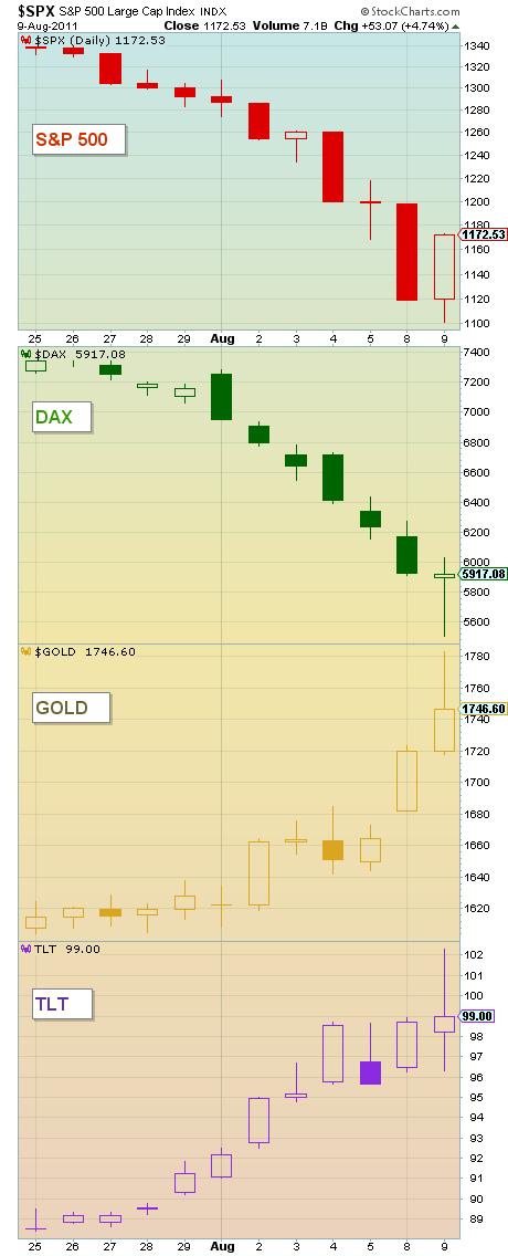 sovereign debt crisis equities bonds gold