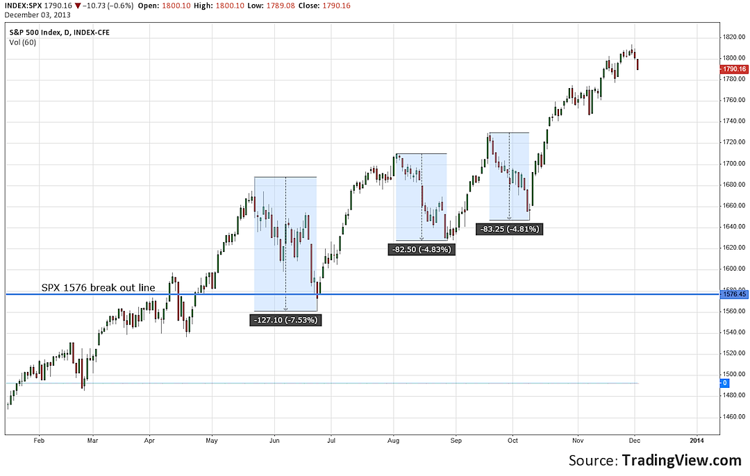 spx 1576 break out and pullback chart