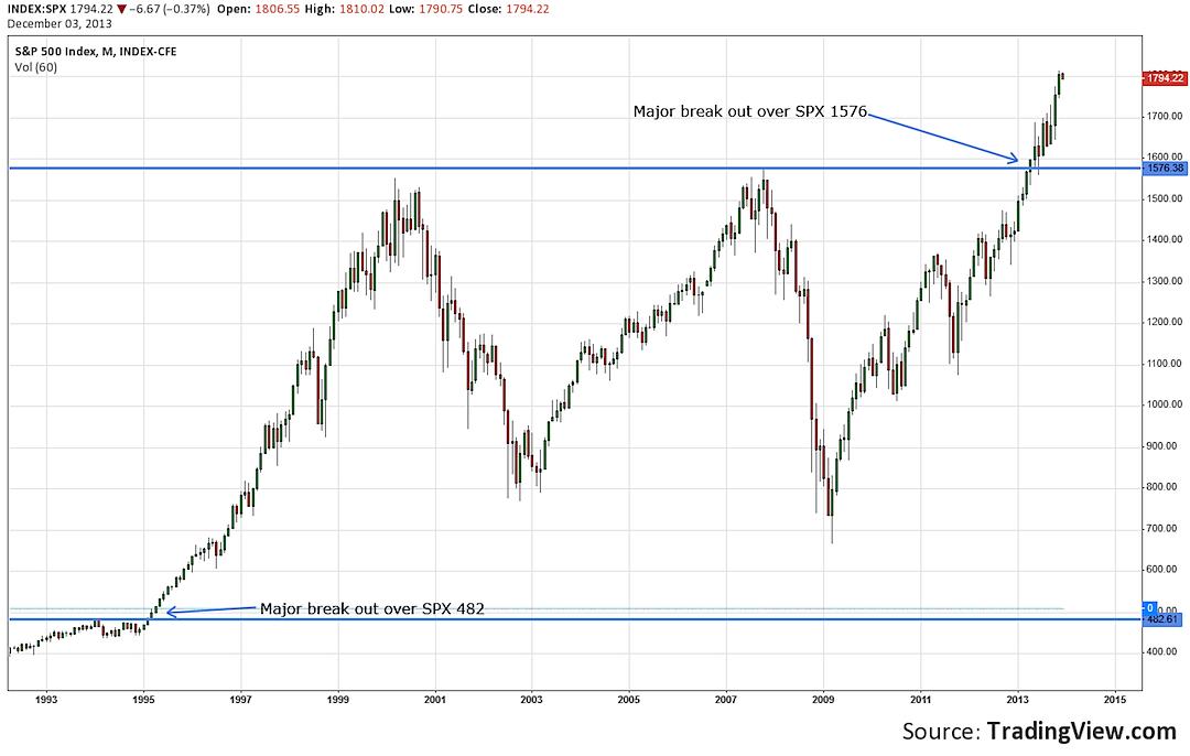 2013 stock market break out
