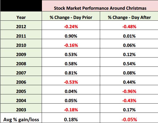 christmas stock market performance