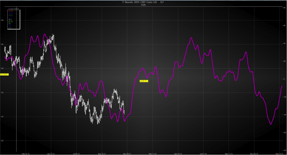 bonds 2014 cycle forecast chart