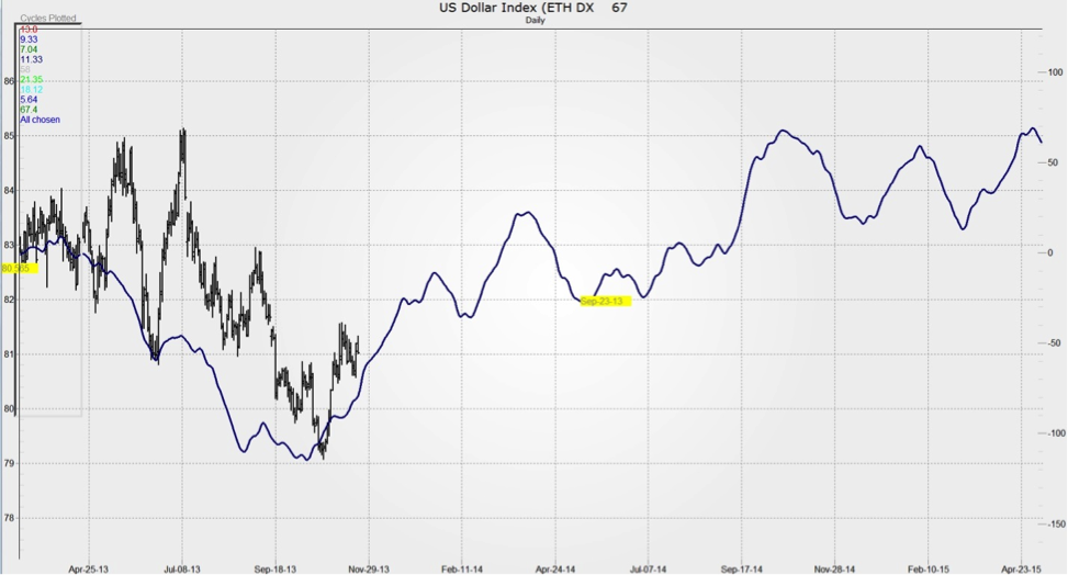 us dollar 2014 cycle forecast chart