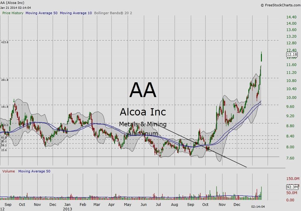 AA stock chart - mining stocks