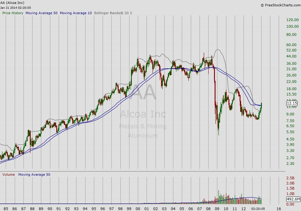 AA long term stock chart