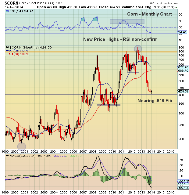 corn prices, chart analysis