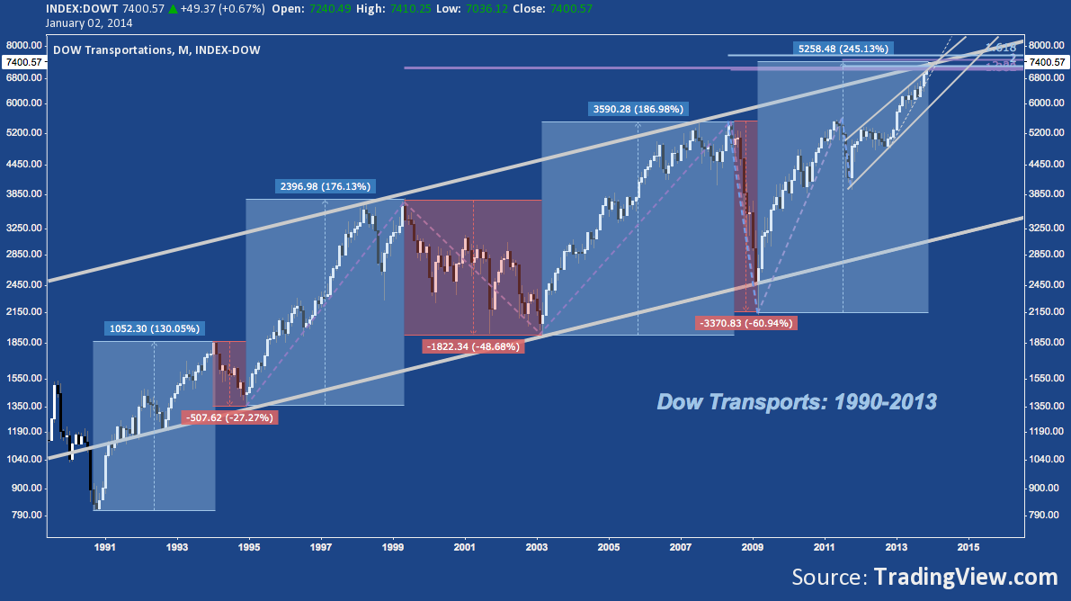 Charts for 2014