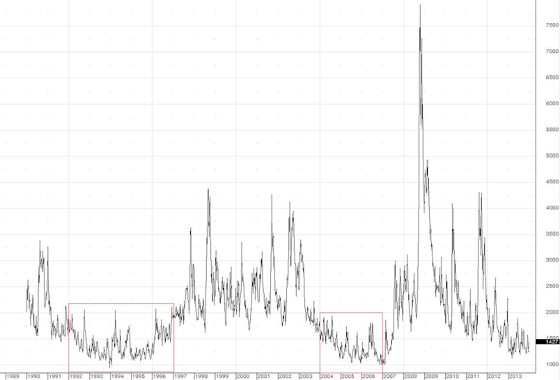 VIX long term chart