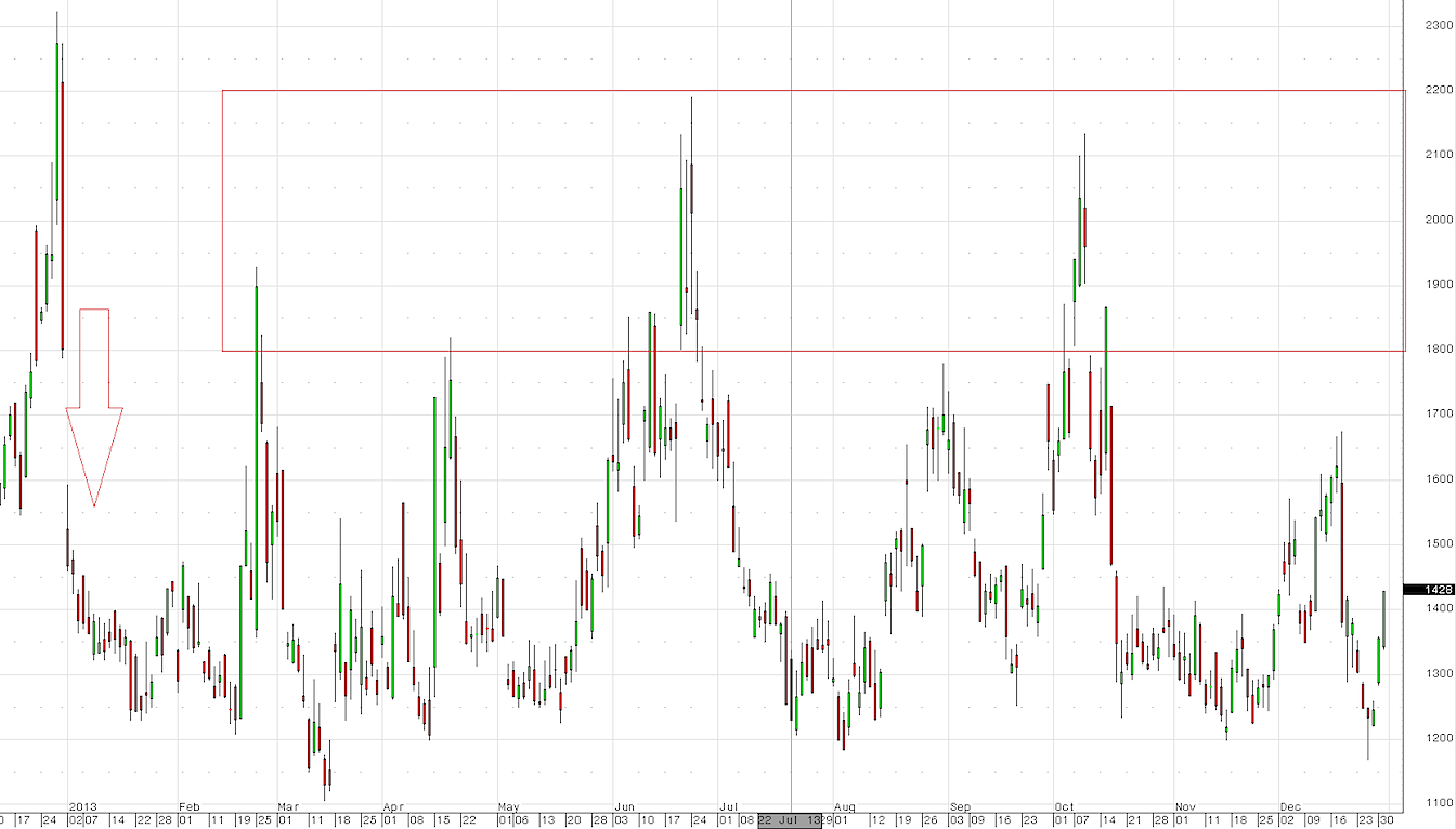 volatility index chart for 2013