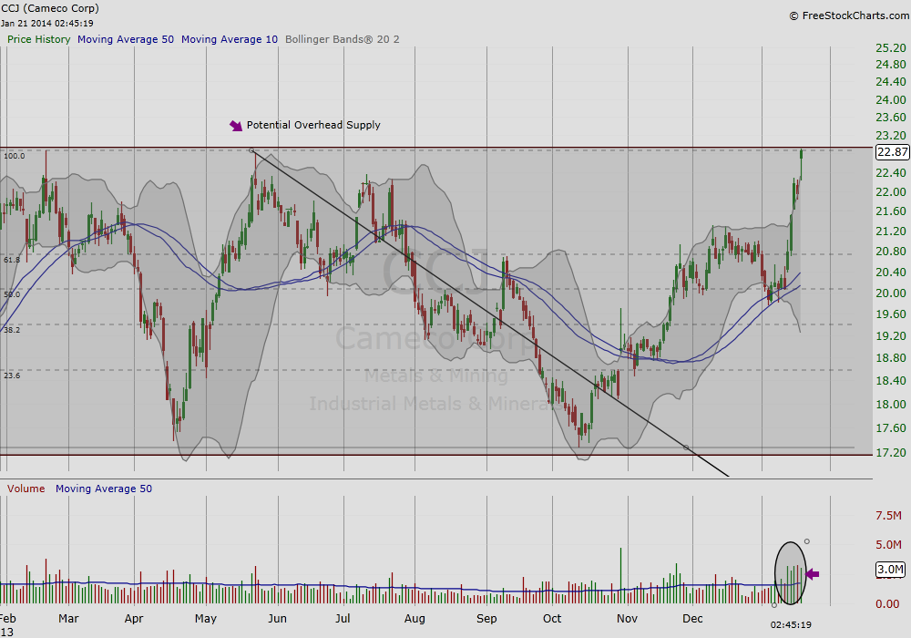 ccj stock price analysis - mining stocks