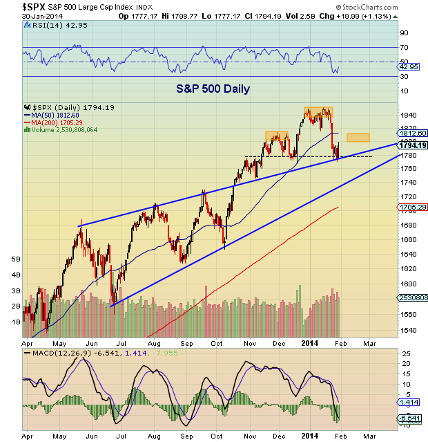 s&p 500 technical support