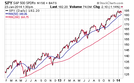 Investing etfs to watch for global deflationary signals see it