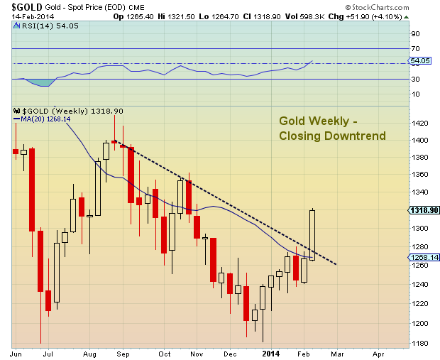 gold breakout february 2013