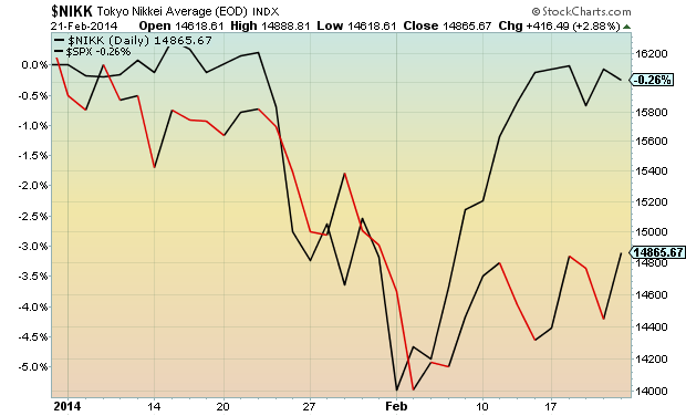nikkei underperformance chart