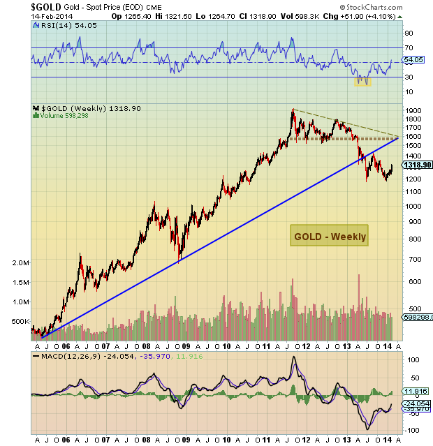 gold price_weekly chart
