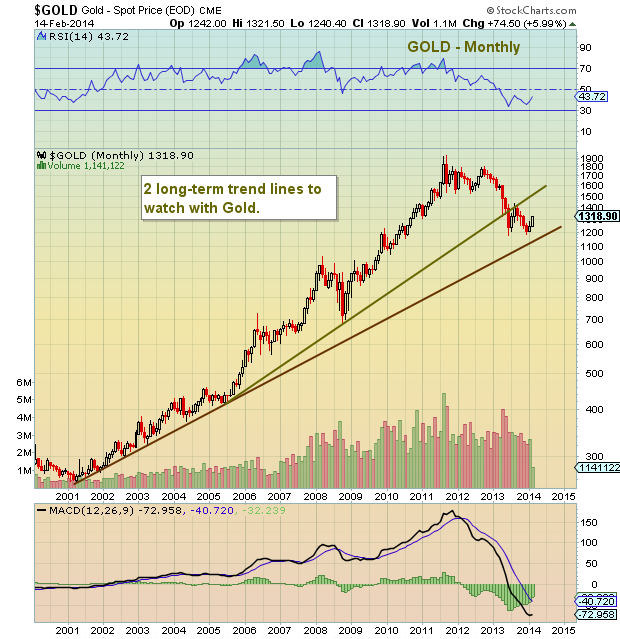 gold prices_monthly bar chart
