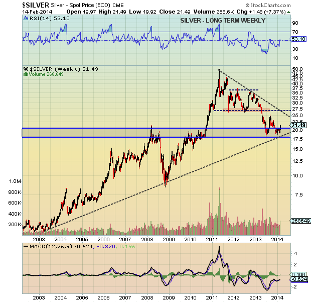 silver prices_long-term chart
