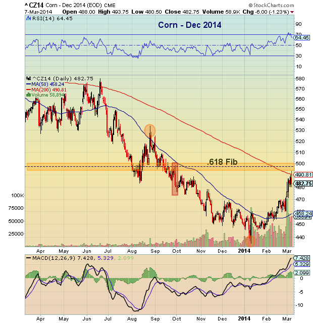 December Corn Prices_Chart