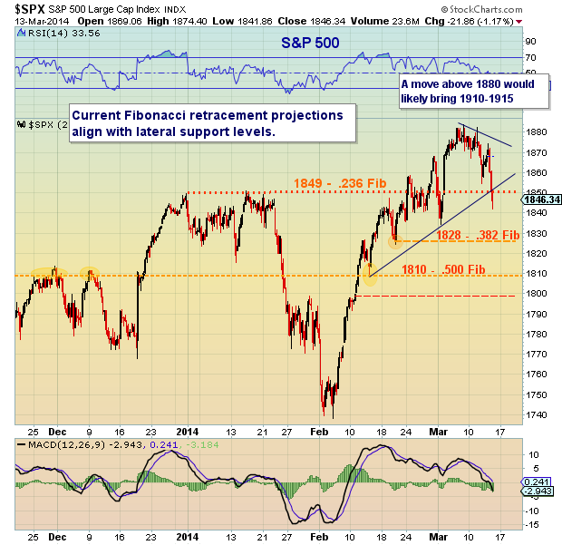 SPX technical support levels_March 2014