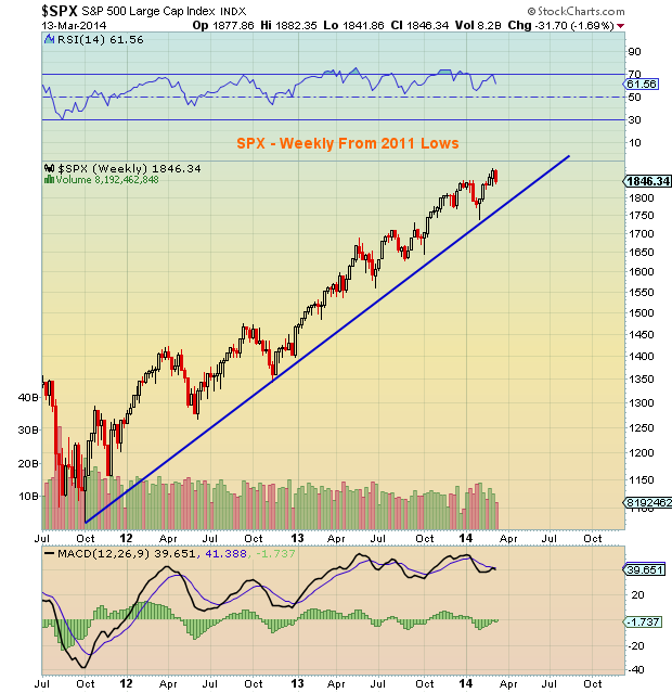 SPX trend line chart_ March 2014