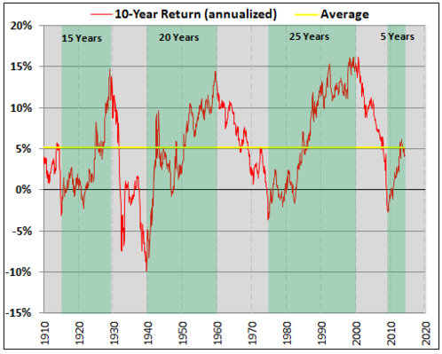 dow jones 10 year return annualized