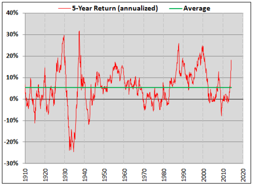dow jones 5 year historical return annualized