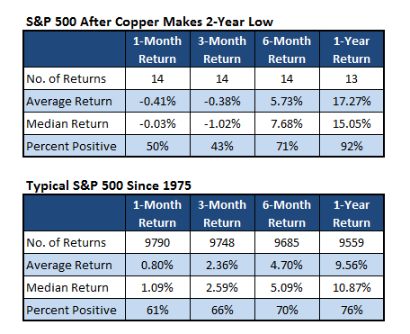 equities performance after copper price low