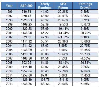 historical s&p 500 earnings growth and returns