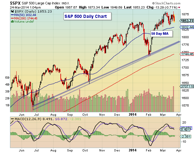 s&p 500 chart analysis for March 24