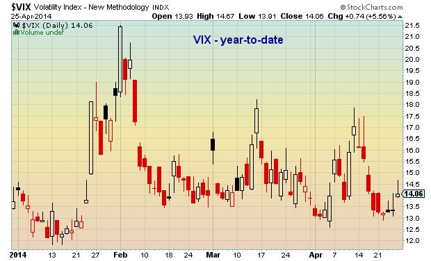 2014 volatility VIX swings