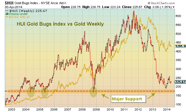 gold investors gold bugs chart