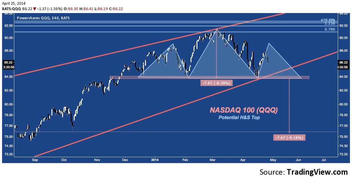 Nasdaq Head & Shoulders