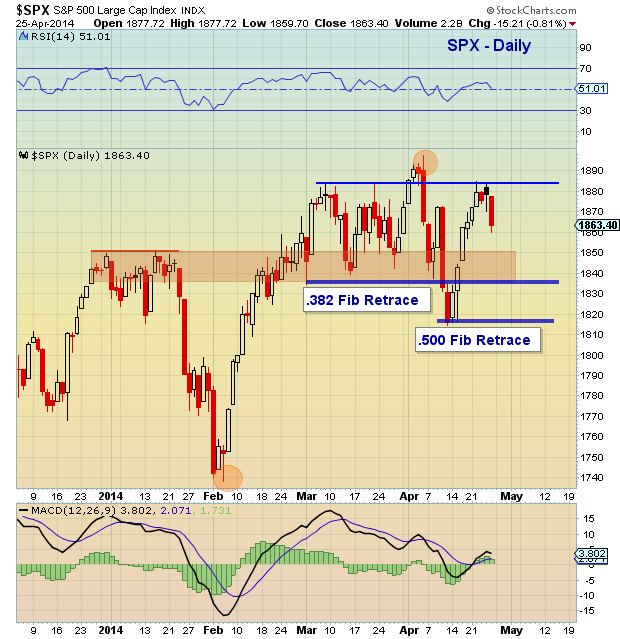 S&P 500 Weekend Update: Uncertainty Keeps Markets Choppy - See It Market