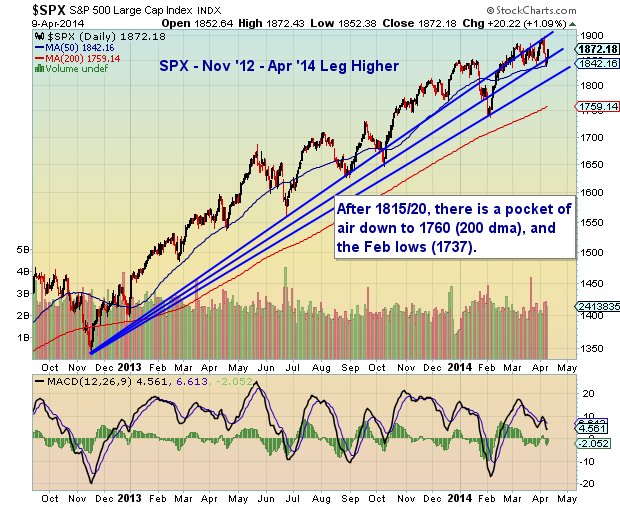 S&P 500 trend support lines April 2014