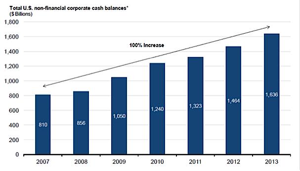 total U.S. corporate cash reserves in 2013