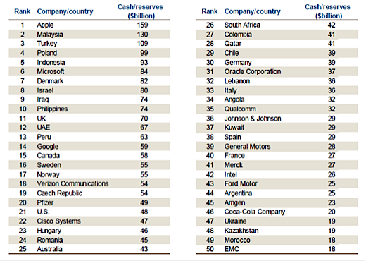 cash reserves rank by company and country for 2013
